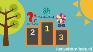 Duurzaamste banken van Nederland