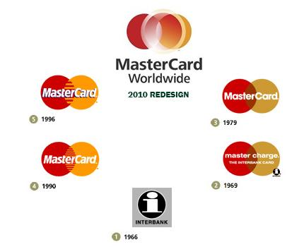 Mastercard logo verandering