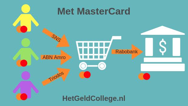 Hoe werkt mastercard