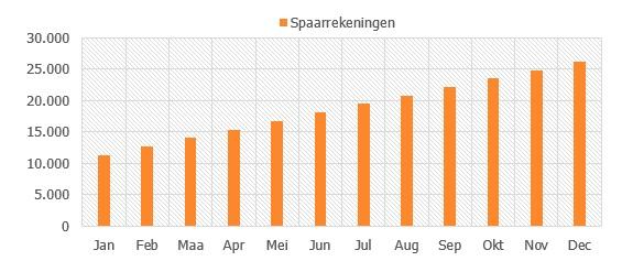 Huishoudboekje Excel Spaarvoortgang