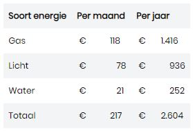 Gemiddelde energiekosten per maand