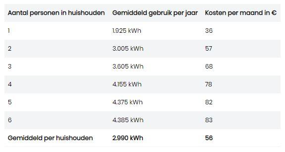 Gemiddelde stroomkosten per maand