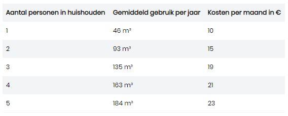 Gemiddelde waterkosten per maand
