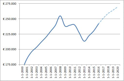 Ontwikkeling huizenprijzen