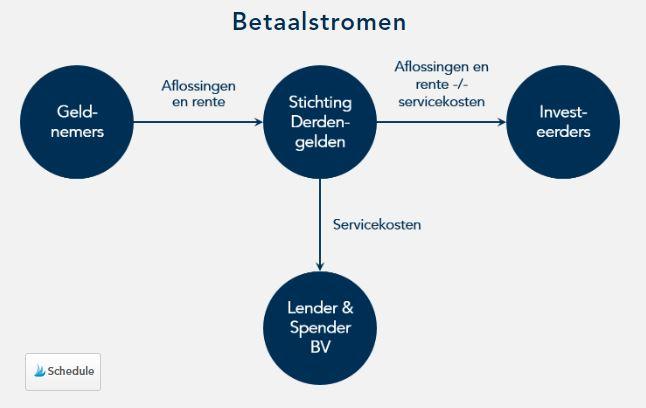 Structuur Lender en Spender