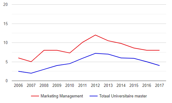 Hoe Snel Vinden Marketing Managers Een Baan?