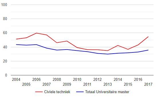 Hoeveel Civiele Technici Krijgen Een Vast Contract? WO