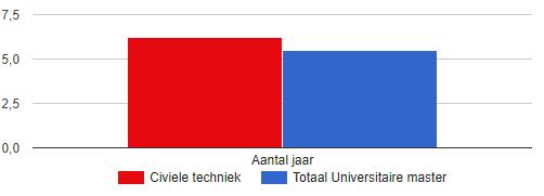 Hoelang Studeren Civiele Technici? WO