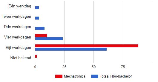Hoeveel Dagen Per Week Werkt Een Mechatronicus? HBO