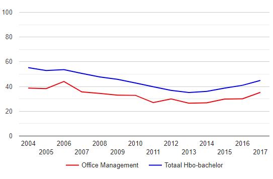 Hoeveel Office Managers Hebben Een Vaste Baan?