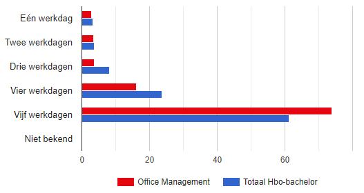 Hoeveel Dagen Per Week Werken Office Managers?