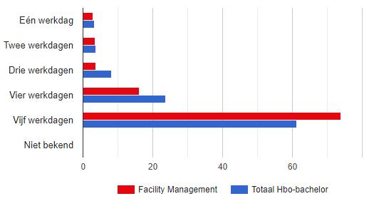 Hoeveel Dagen Per Week Werken Facility Managers?