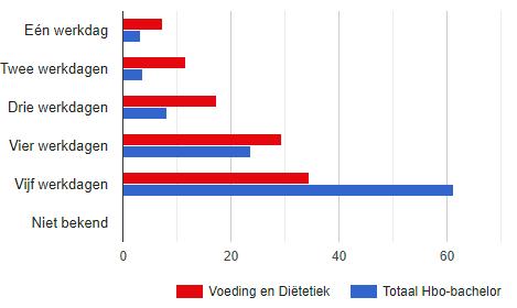 Hoeveel Dagen Per Week Werken Afgestudeerden Voeding En Diëtiek?