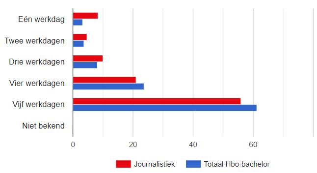 hoeveel dagen werken journalisten hbo