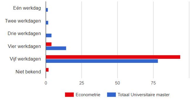 hoeveel dagen per week werken econometristen
