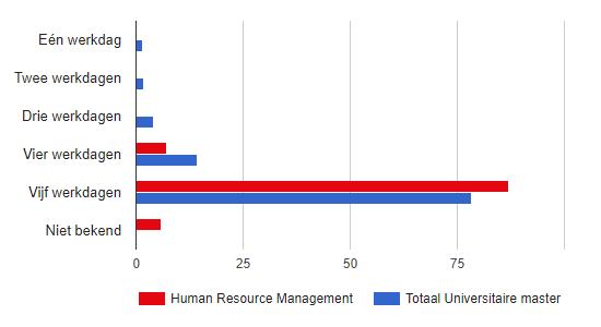 hoeveel dagen werken human resource managers wo