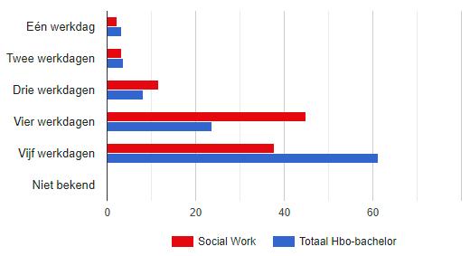 Hoeveel Dagen Per Week Werken Social Workers?