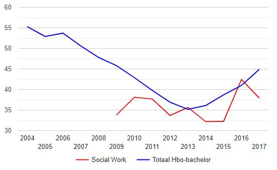 Hoe Snel Krijgen Social Workers Een Vast Contract?