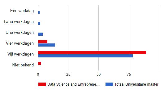 Hoeveel Dagen Per Week Werken Data Scientists?
